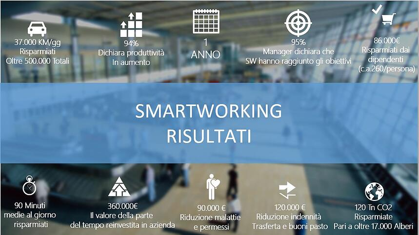 Survey Smart Working