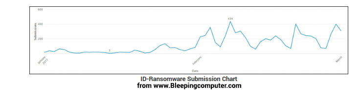 ID Ransomware Submission Chart.png