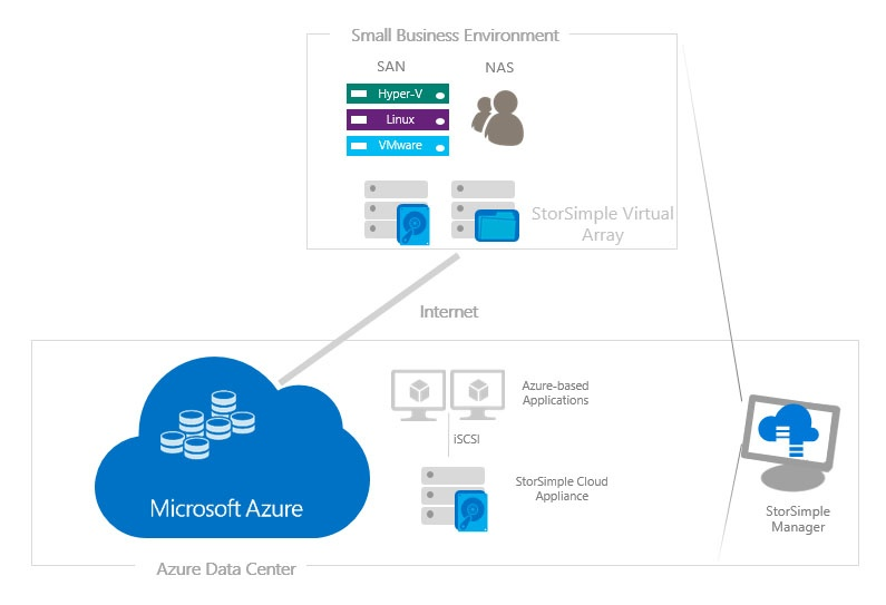 azure-storsimple-small-business-environmemt.png