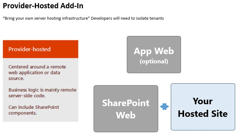 Provider-Hosted Add-In