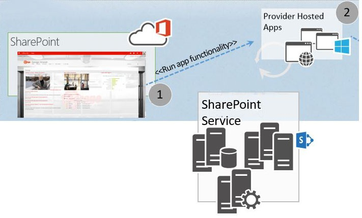 Provider App Sharepoint and Blog Scenario