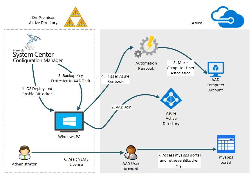 Microsoft system center configuration manager