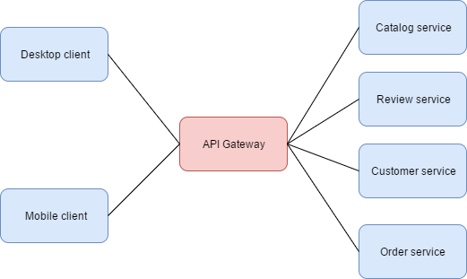 Amazon API Gateway benefits in microservices project